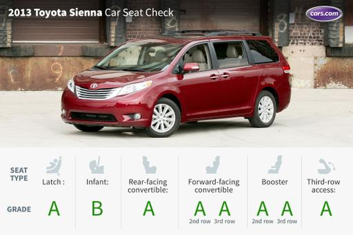 2013 Toyota Sienna Car Seat Check