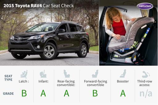 2015 Toyota RAV4: Car Seat Check