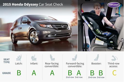 2015 Honda Odyssey: Car Seat Check