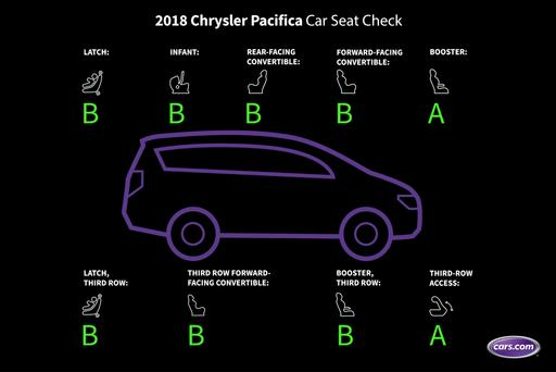 How Do Car Seats Fit in a 2018 Chrysler Pacifica?