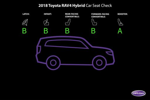 How Do Car Seats Fit in a 2018 Toyota RAV4, RAV4 Hybrid?