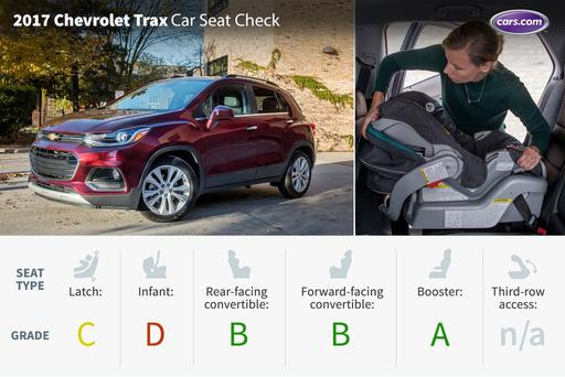2017 Chevrolet Trax: Car Seat Check