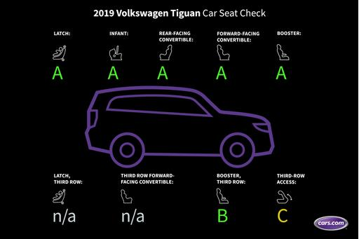 How Do Car Seats Fit in the 3-Row 2019 Volkswagen Tiguan?