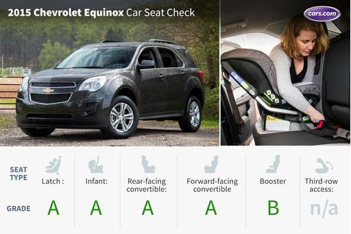 2015 Chevrolet Equinox: Car Seat Check
