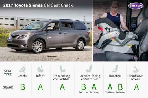 2017 Toyota Sienna: Car Seat Check