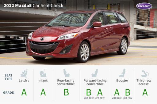 2012 Mazda5: Car Seat Check