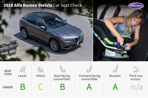 2018 Alfa Romeo Stelvio: Car Seat Check