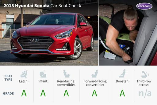 2018 Hyundai Sonata: Car Seat Check