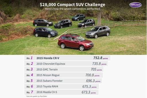 $28,000 Compact SUV Challenge: The Results