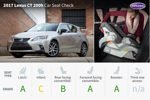 2017 Lexus CT 200h: Car Seat Check