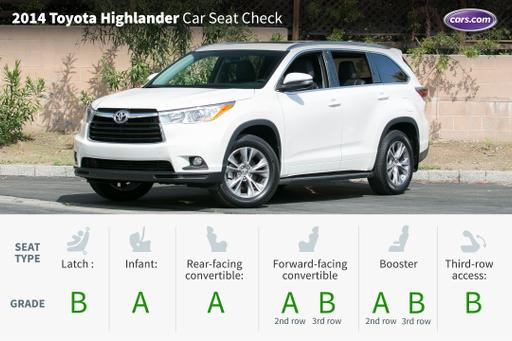 2014 Toyota Highlander: Car Seat Check