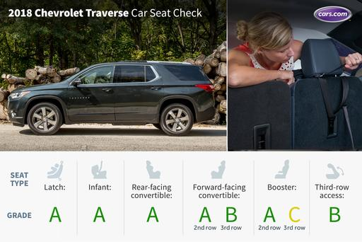 2018 Chevrolet Traverse: Car Seat Check