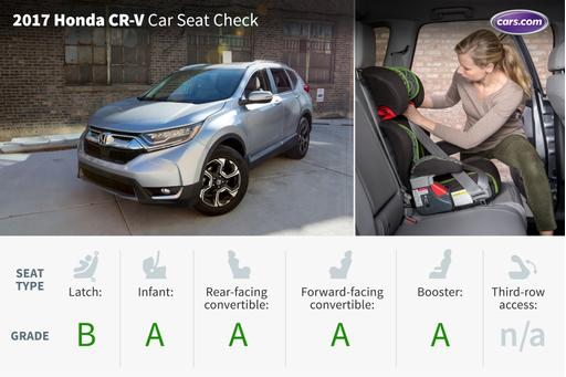 Acura Rdx Vs Honda Crv >> How Do Car Seats Fit in a 2018 Honda CR-V? | News | Cars.com