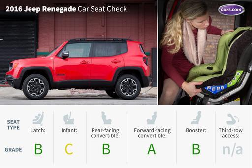 2016 Jeep Renegade Trailhawk: Car Seat Check