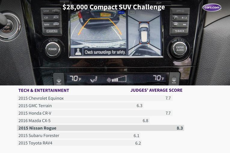 Popular 28000 Compact SUV Challenge The Results