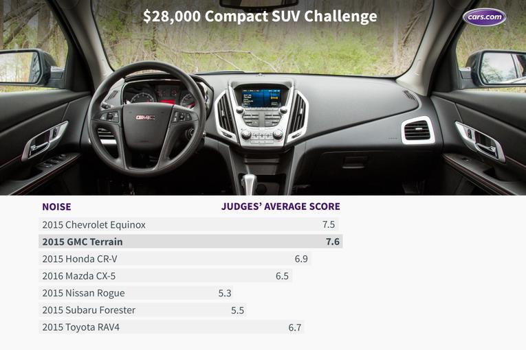 Innovative 28000 Compact SUV Challenge The Results