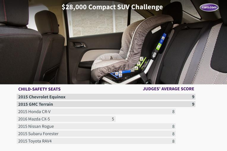 Cool 28000 Compact SUV Challenge The Results