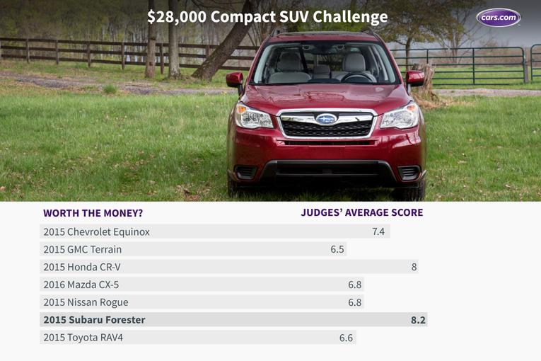 Wonderful 28000 Compact SUV Challenge The Results